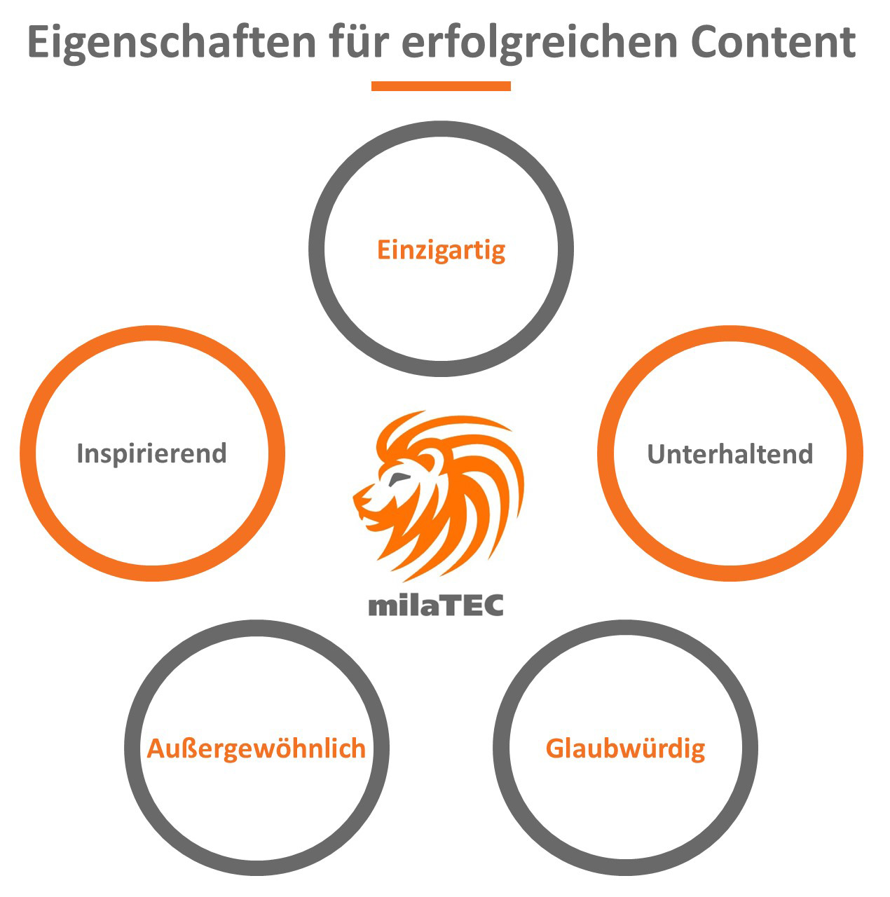 Themenfindung Content Marketing