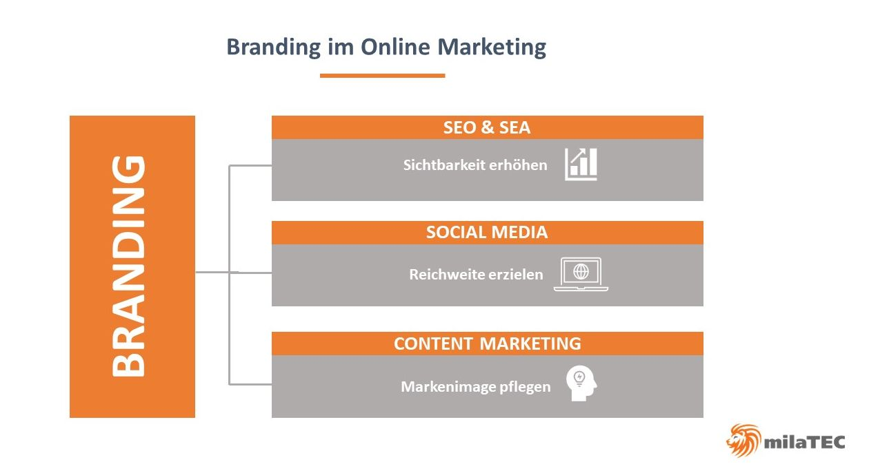 Branding im Online Marketing