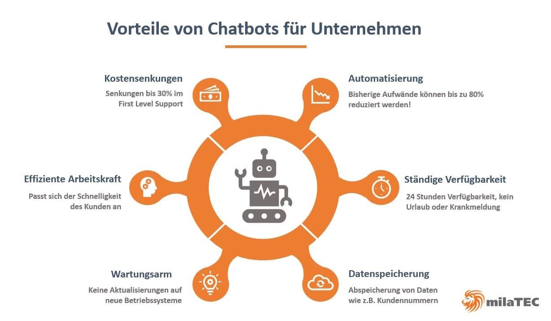 Vorteile von Chatbots