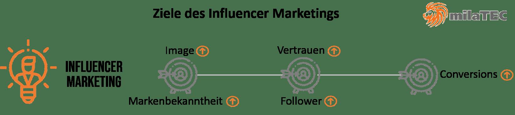 Ziele des Influencer Marketings