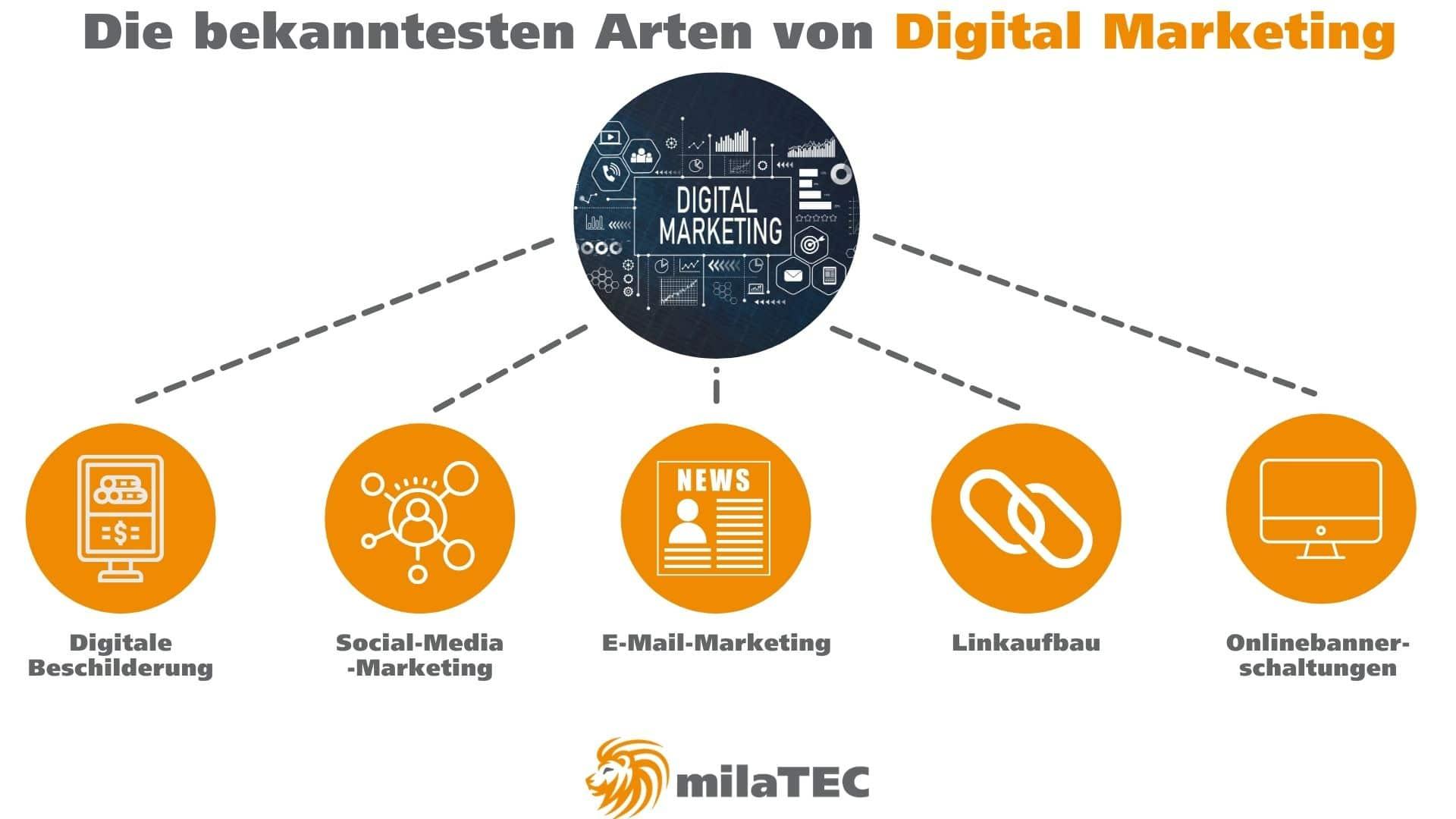 Digital-Marketing-Beispiele