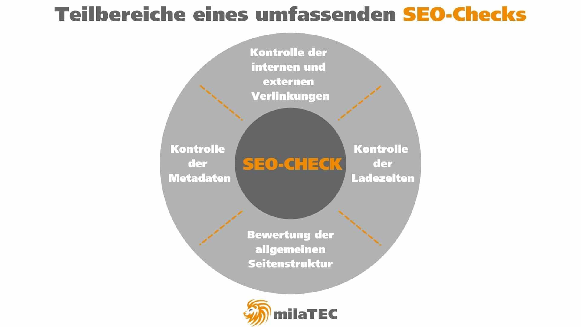 SEO-Check Teilbereiche