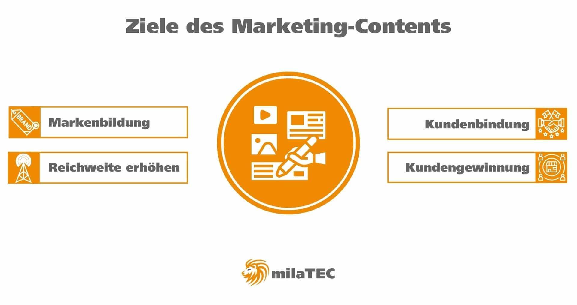 Ziele von Marketing-Content