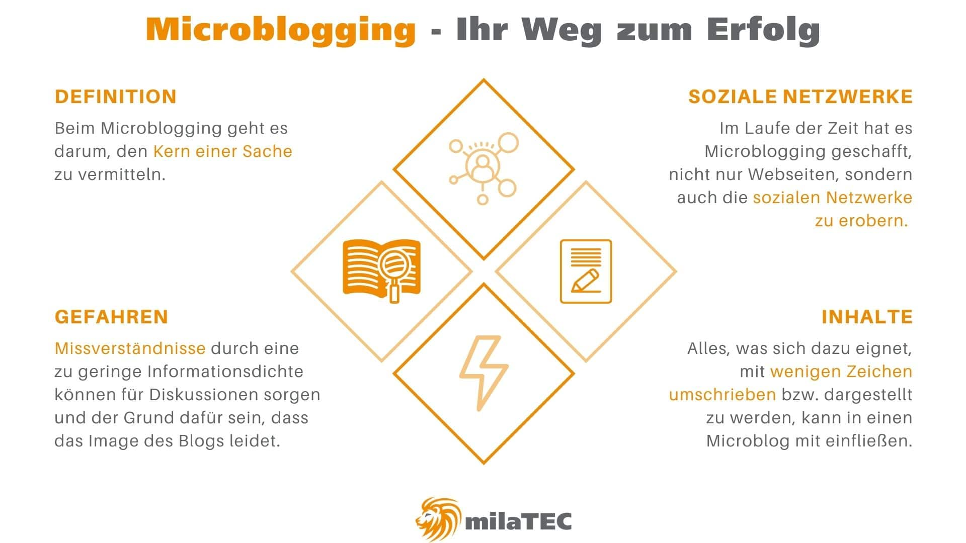 Microblogging mit Erfolg