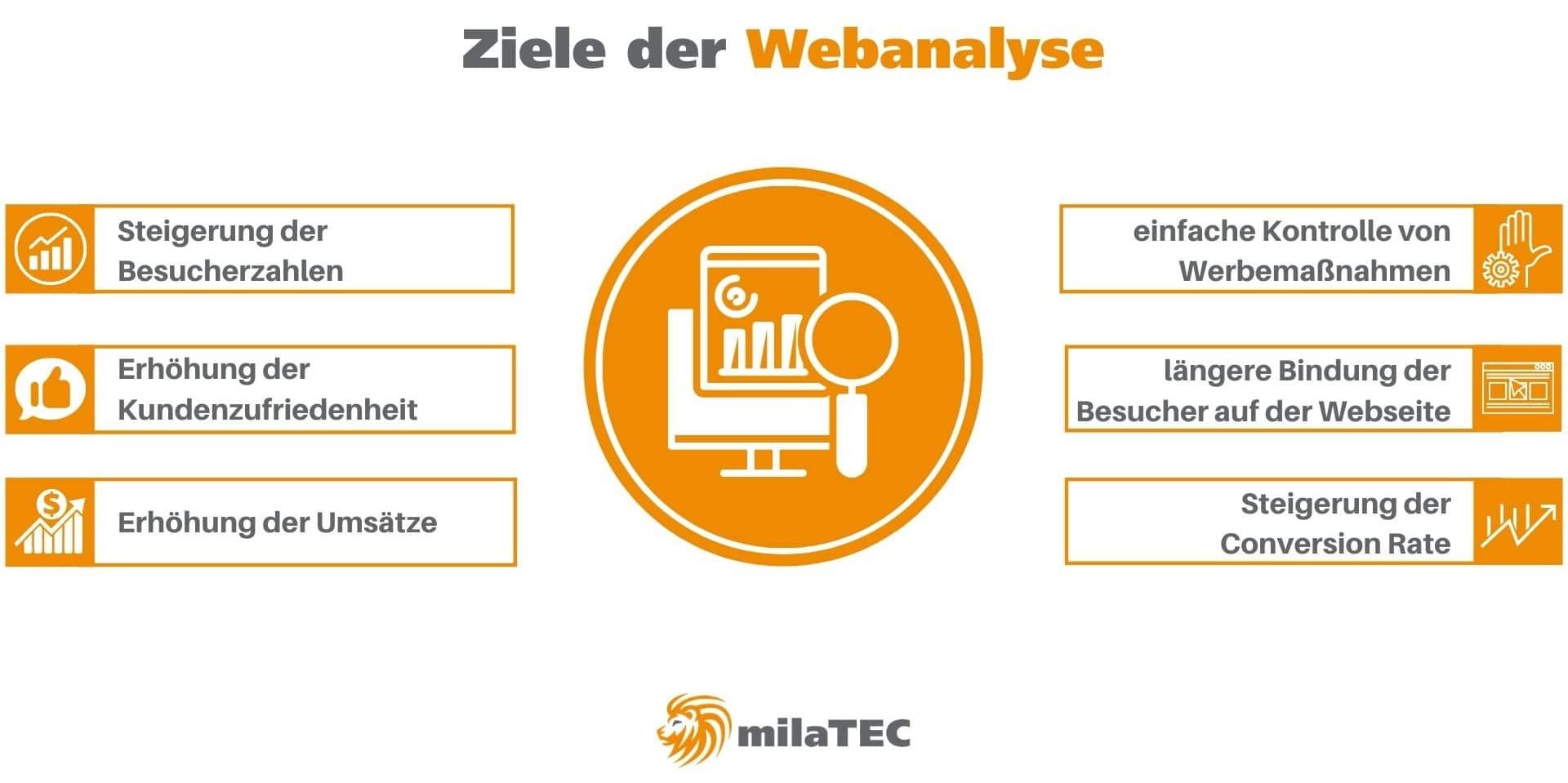 Ziele der Webanalyse
