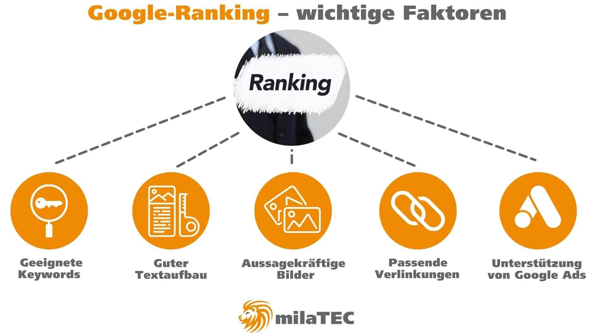 Google-Ranking-Faktoren