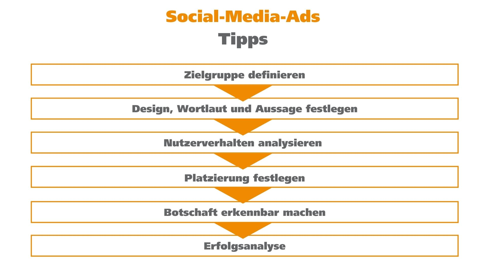 Social-Media-Ads Tipps