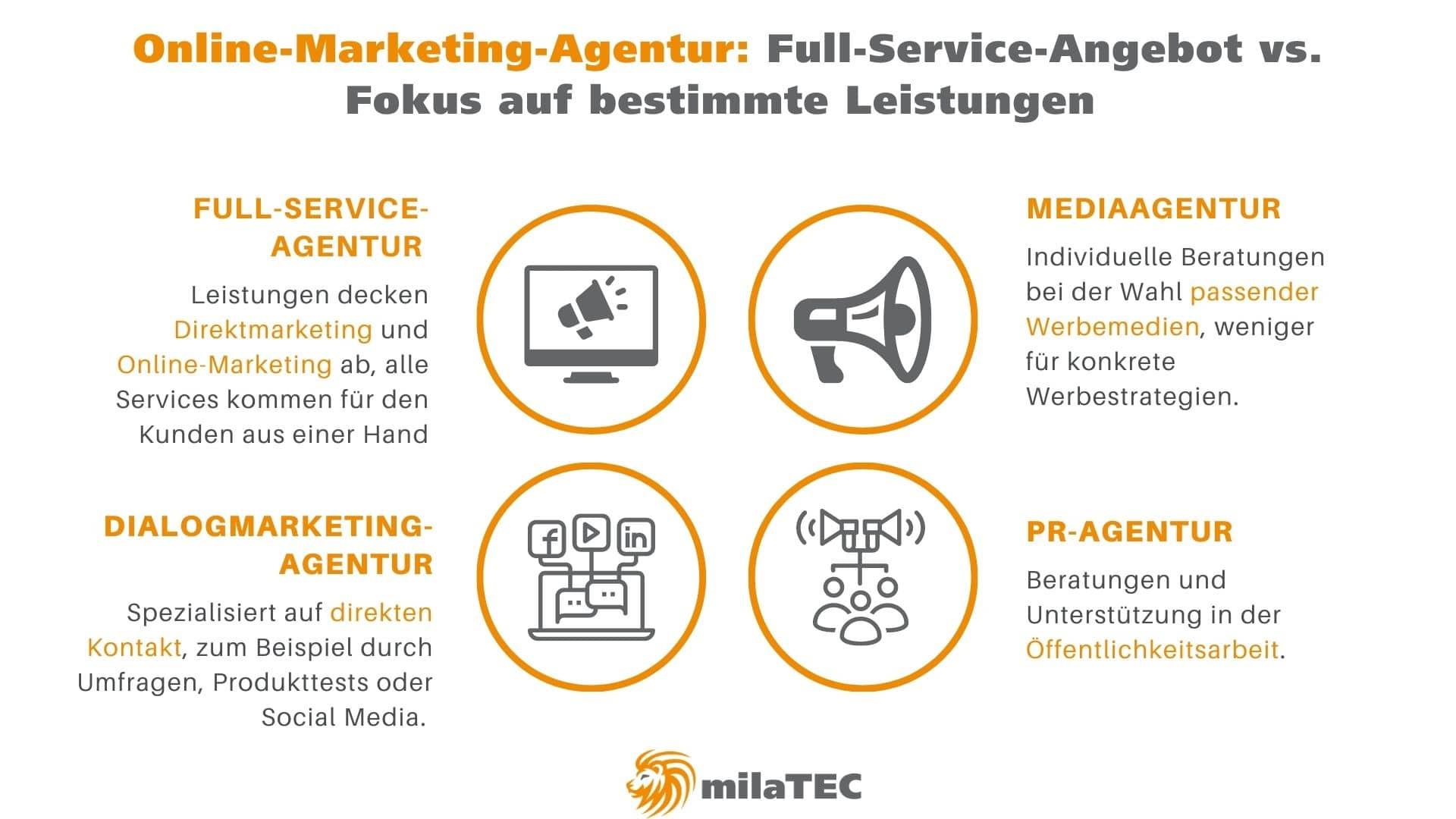 Online-Marketing-Agentur Arten