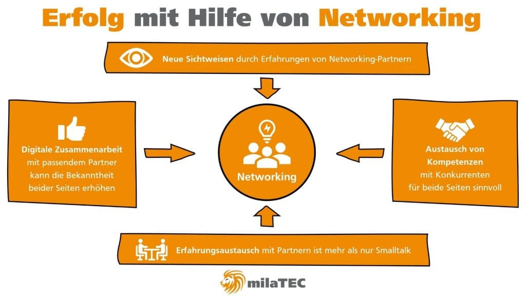 Erfolg mit Hilfe von Networking