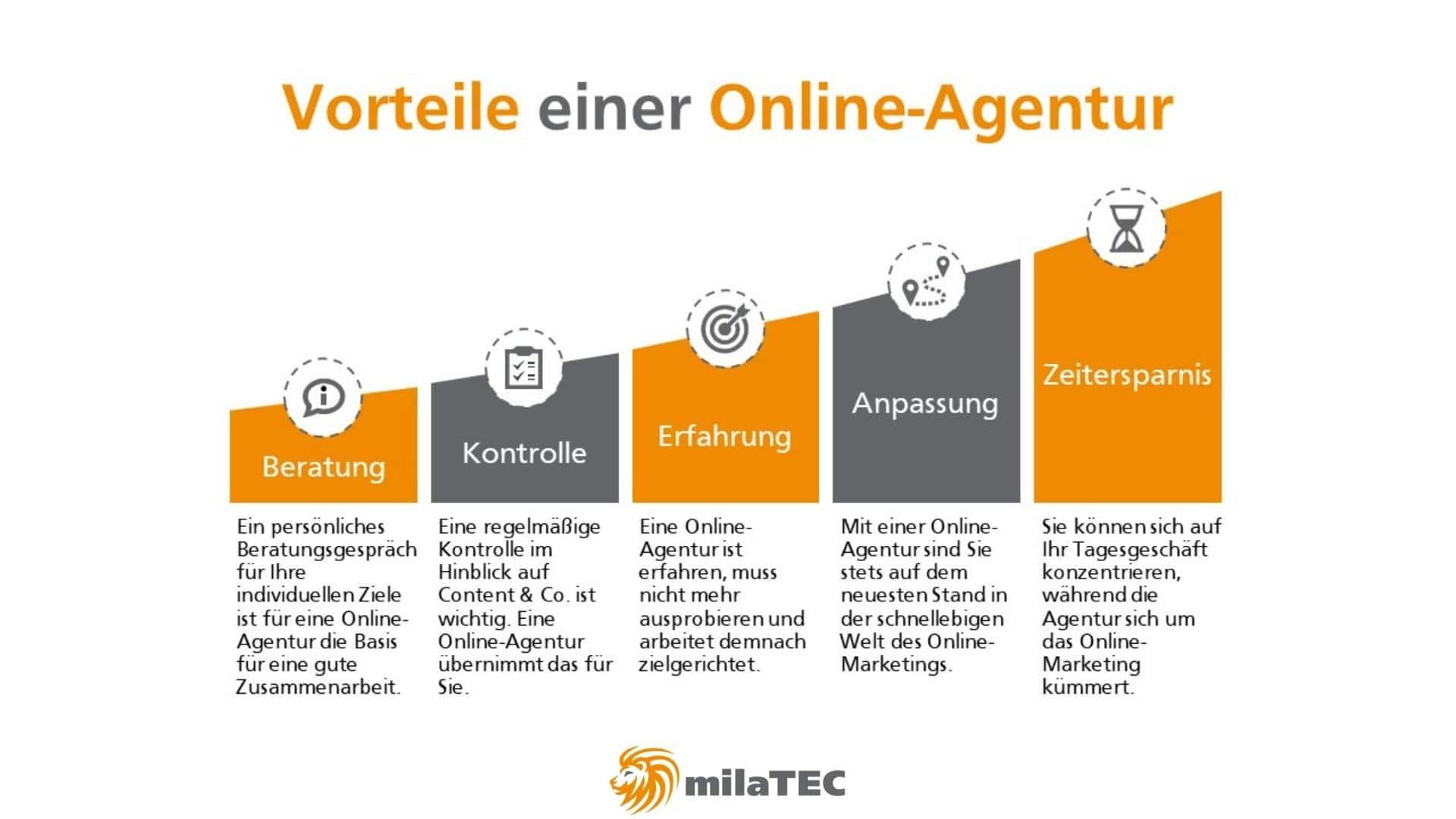 Online-Agentur